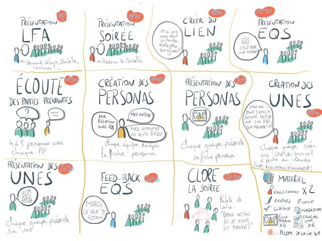 Design de la rencontre des Facilitateurs d'Alsace avec l'association Eco-Quartier Strasbourg du 2/4/2019