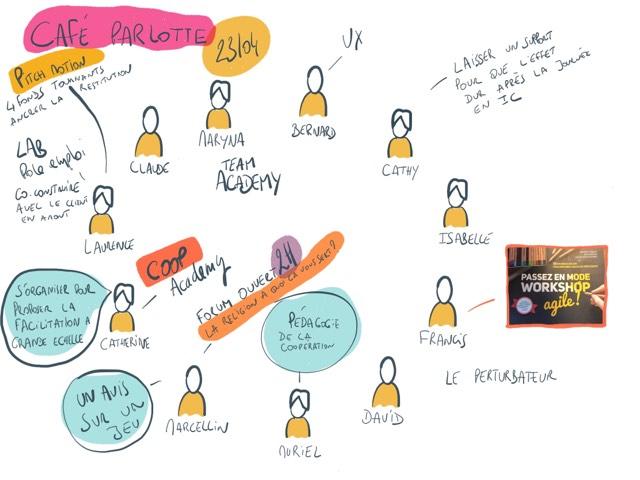 Facilitation graphique signée Marcellin Grandjean autour du Café Parlote des Facilitateurs d'Alsace d'avril 2019
